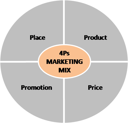4Ps-marketing-mix